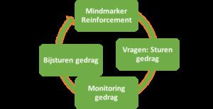 mindmarkers-cyclus
